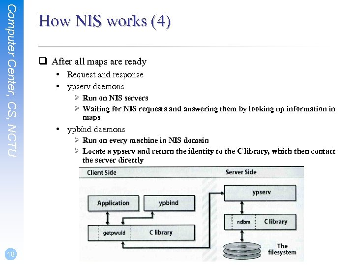 Computer Center, CS, NCTU 18 How NIS works (4) q After all maps are