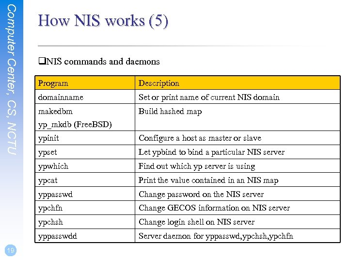 Computer Center, CS, NCTU How NIS works (5) q. NIS commands and daemons Program