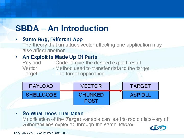SBDA – An Introduction • Same Bug, Different App The theory that an attack