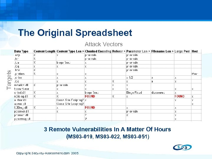 The Original Spreadsheet Targets Attack Vectors 3 Remote Vulnerabilities In A Matter Of Hours
