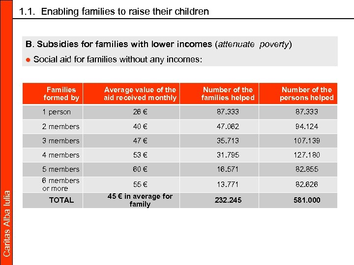 1. 1. Enabling families to raise their children B. Subsidies for families with lower