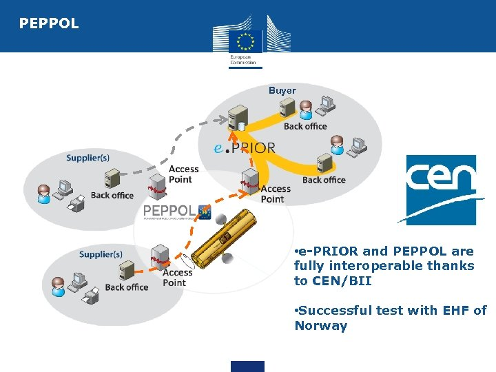 PEPPOL Buyer • e-PRIOR and PEPPOL are fully interoperable thanks to CEN/BII • Successful