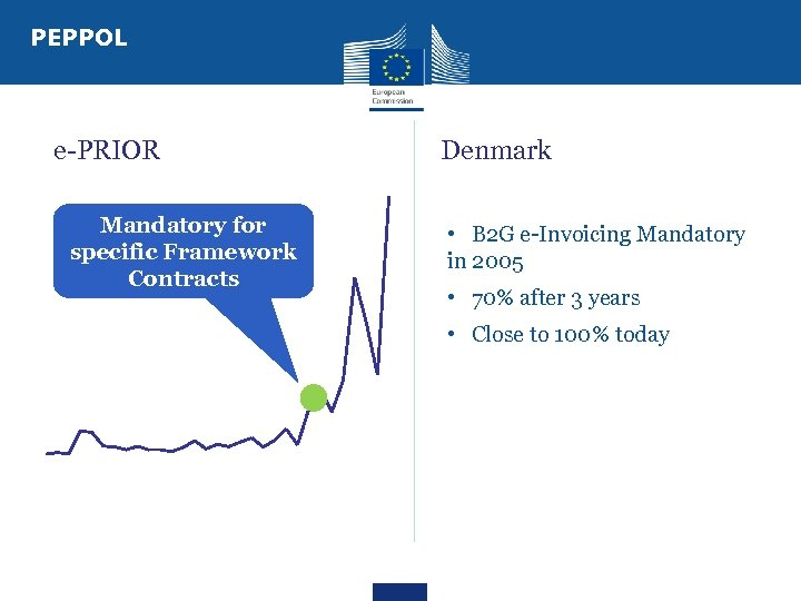 PEPPOL e-PRIOR Mandatory for specific Framework Contracts Denmark • B 2 G e-Invoicing Mandatory