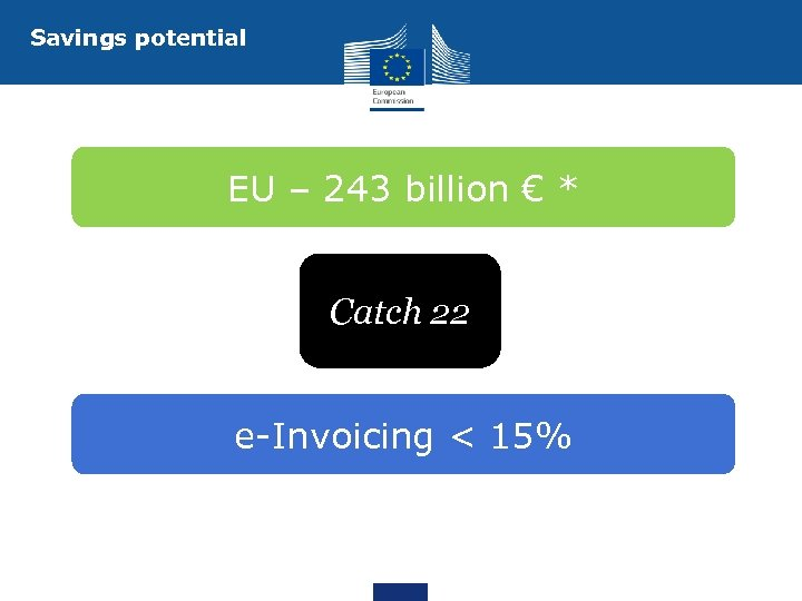 Savings potential EU – 243 billion € * Catch 22 e-Invoicing < 15%