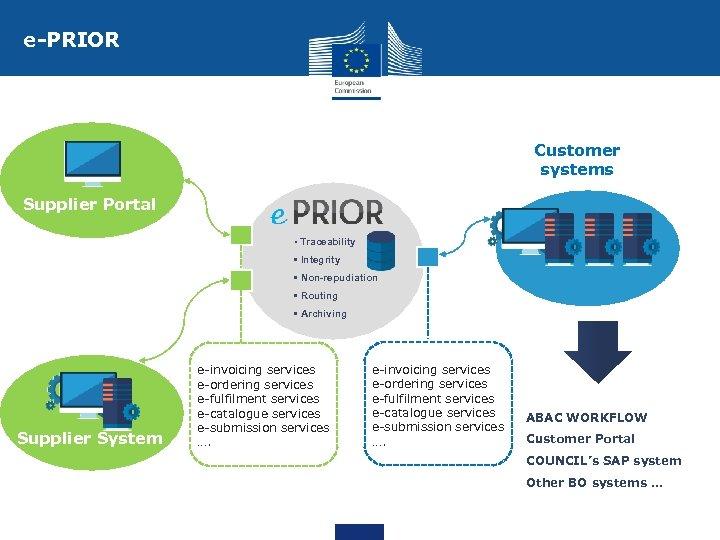 e-PRIOR Customer systems Supplier Portal • Traceability • Integrity • Non-repudiation • Routing •