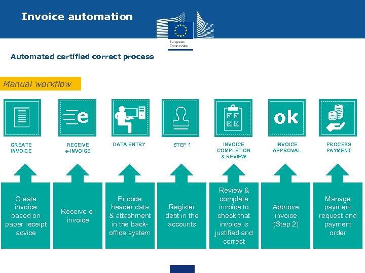 Invoice automation Automated certified correct process Manual workflow e CREATE INVOICE Create invoice based