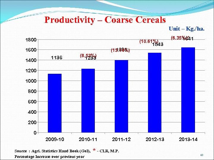 Productivity – Coarse Cereals Unit – Kg. /ha. 1800 1395 (13. 14%) 1600 1400