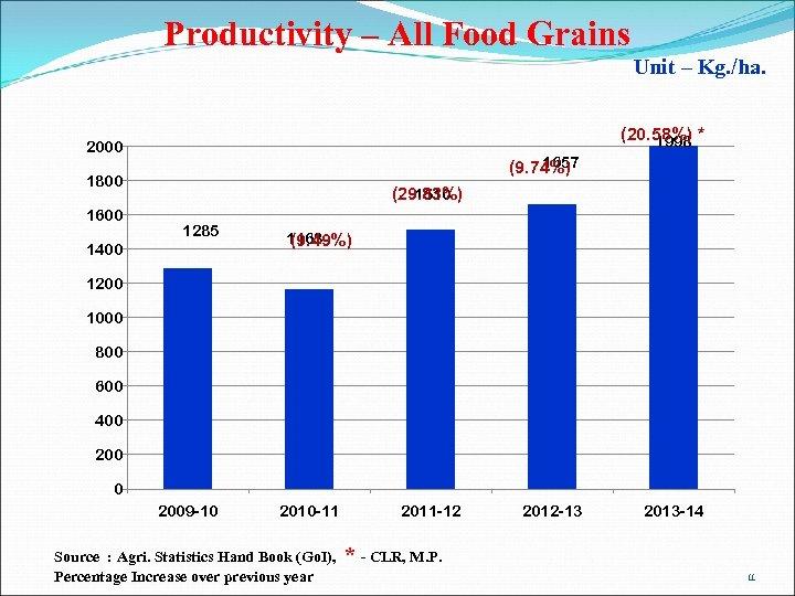 Productivity – All Food Grains Unit – Kg. /ha. (20. 58%) * 1998 2000