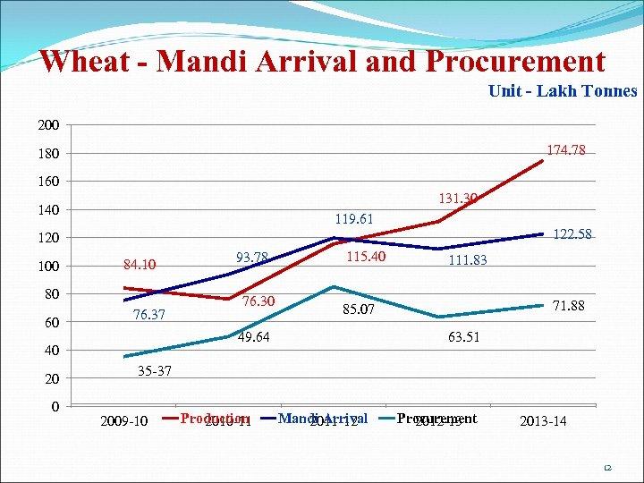 Wheat - Mandi Arrival and Procurement Unit - Lakh Tonnes 200 174. 78 180