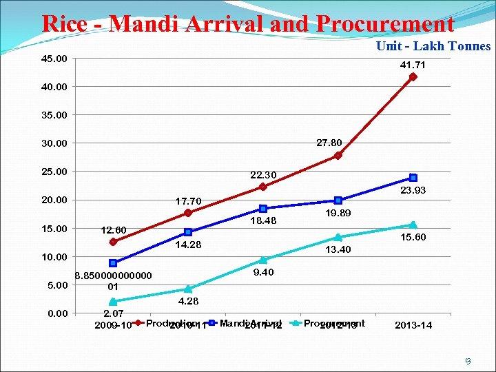 Rice - Mandi Arrival and Procurement Unit - Lakh Tonnes 45. 00 41. 71