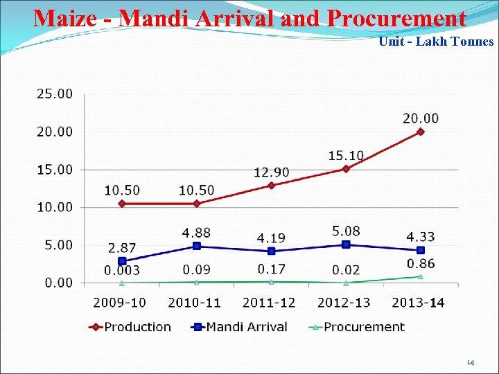 Maize - Mandi Arrival and Procurement Unit - Lakh Tonnes 14