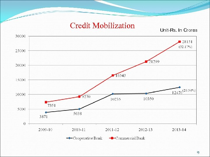 Credit Mobilization Unit-Rs. In Crores 15