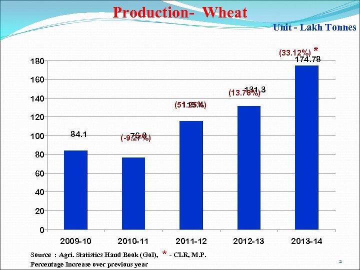Production- Wheat Unit - Lakh Tonnes (33. 12%) * 174. 78 180 160 131.