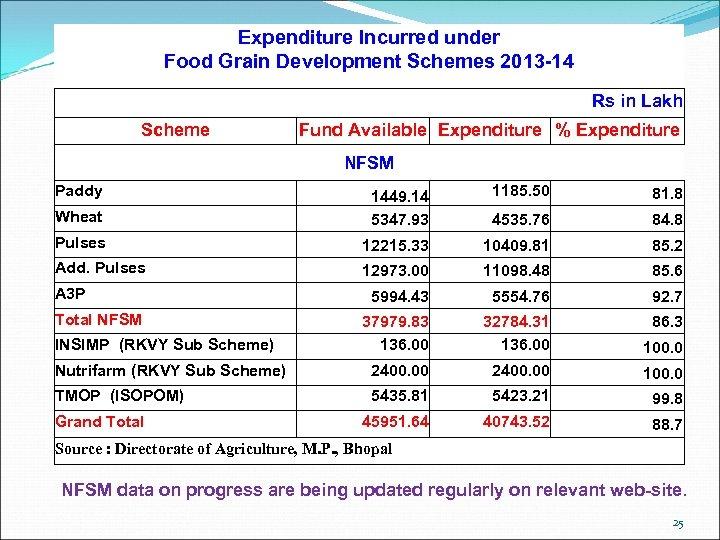Expenditure Incurred under Food Grain Development Schemes 2013 -14 Rs in Lakh Scheme Fund