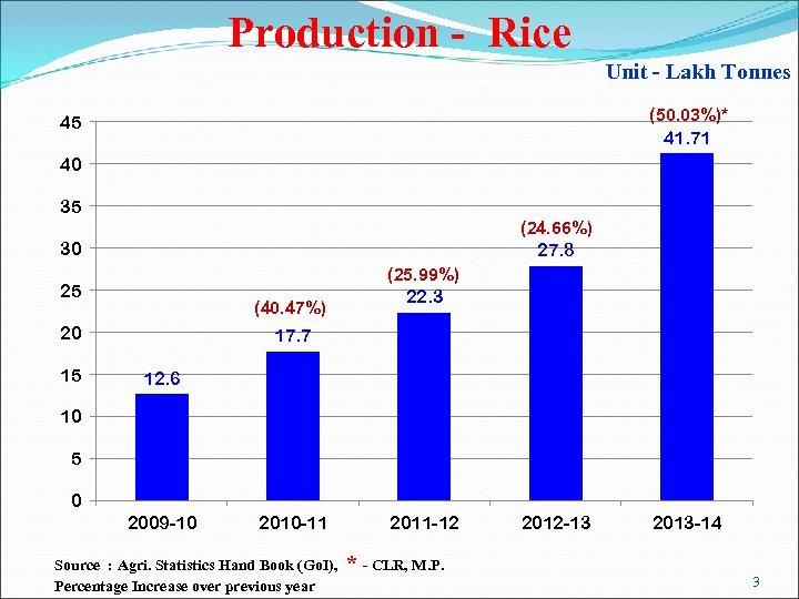 Production - Rice Unit - Lakh Tonnes (50. 03%)* 41. 71 45 40 35