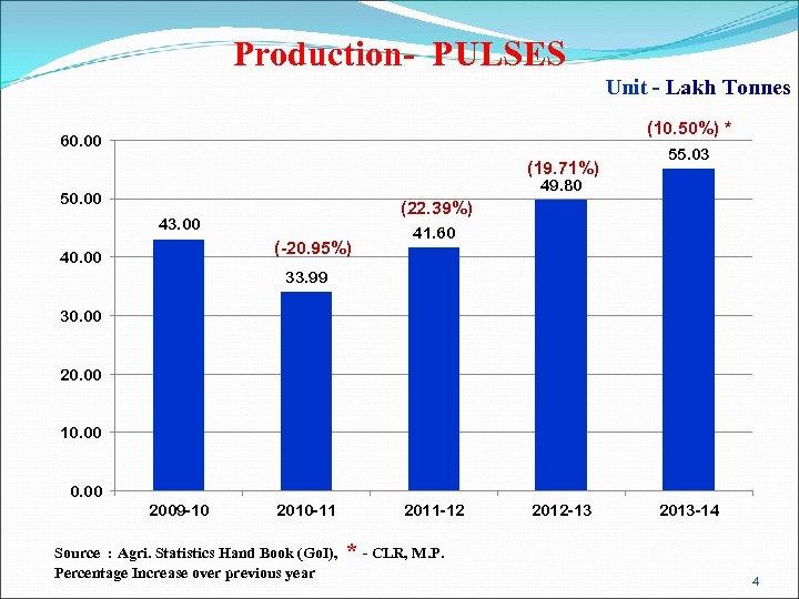 Production- PULSES Unit - Lakh Tonnes (10. 50%) * 60. 00 (19. 71%) 55.