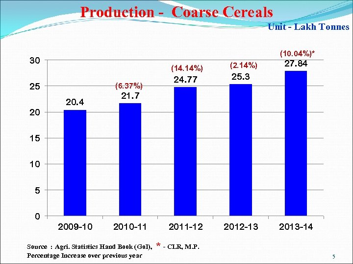 Production - Coarse Cereals Unit - Lakh Tonnes (10. 04%)* 30 (14. 14%) 25
