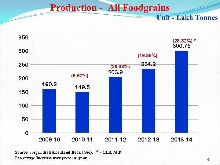 Production - All Foodgrains Unit - Lakh Tonnes 350 (28. 82%) * 300. 75