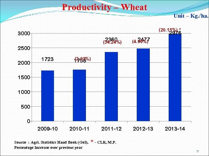 Productivity – Wheat Unit – Kg. /ha. (20. 15%) * 2976 3000 2360 (34.