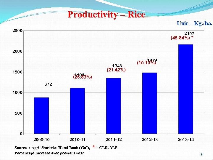 Productivity – Rice Unit – Kg. /ha. 2500 2157 (45. 84%) * 2000 1479