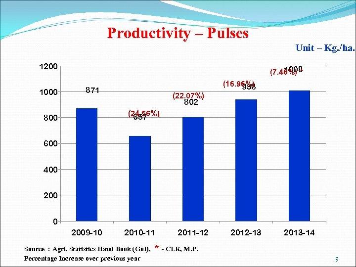 Productivity – Pulses Unit – Kg. /ha. 1200 1008 (7. 46%) * (16. 96%)