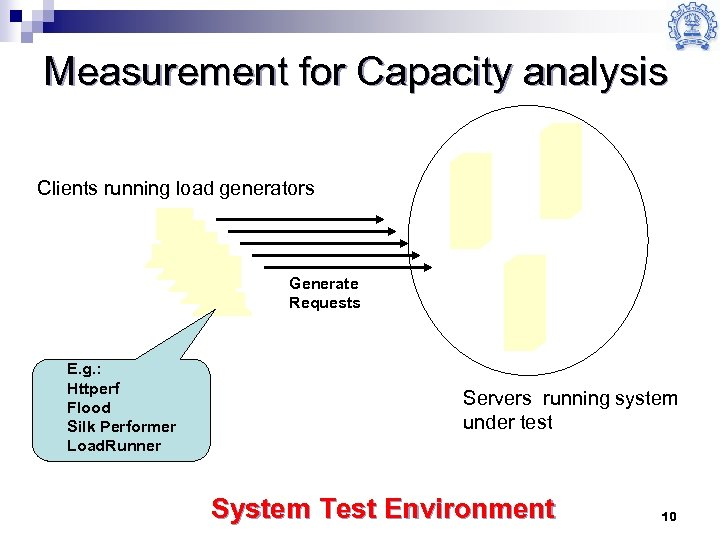 Measurement for Capacity analysis Clients running load generators Generate Requests E. g. : Httperf