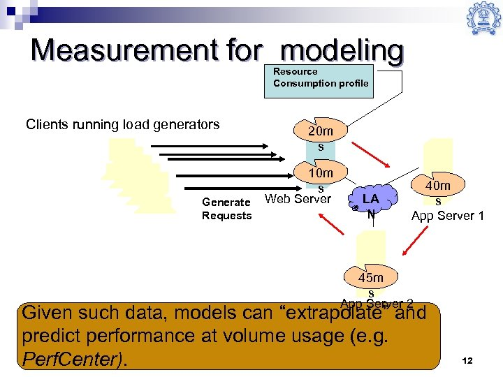 Measurement for modeling Resource Consumption profile Clients running load generators Generate Requests 20 m