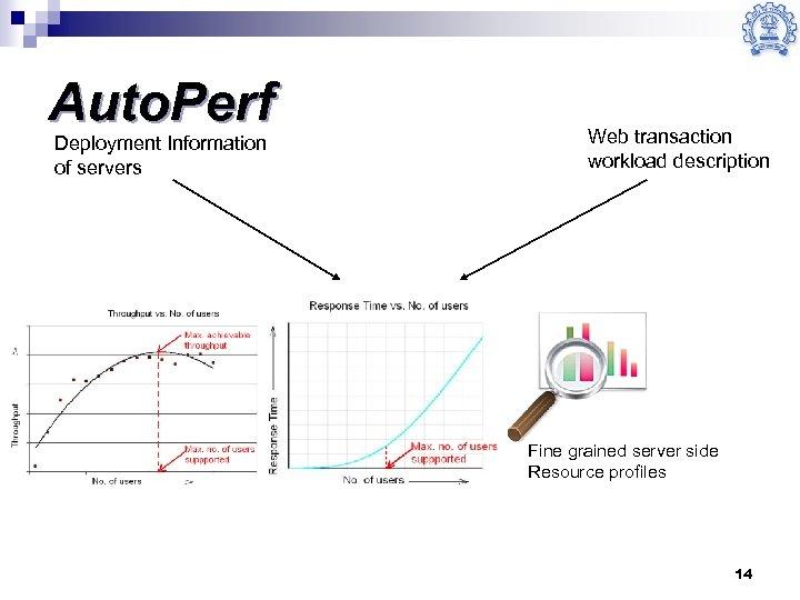 Auto. Perf Deployment Information of servers Web transaction workload description Fine grained server side