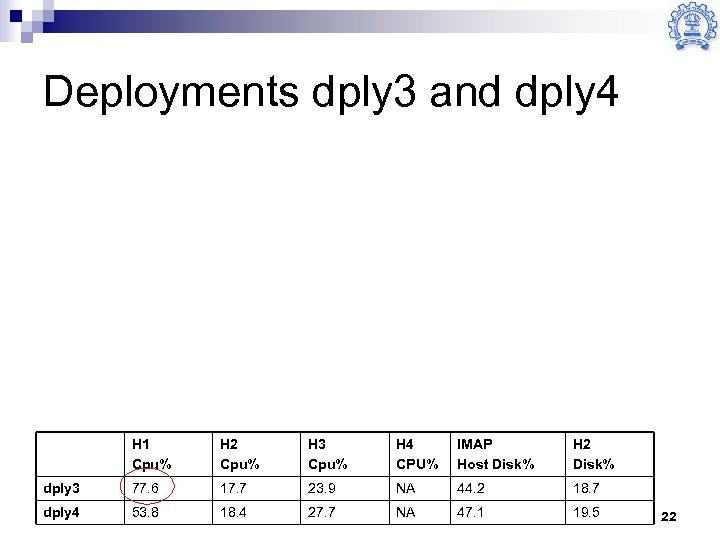 Deployments dply 3 and dply 4 H 1 Cpu% H 2 Cpu% H 3