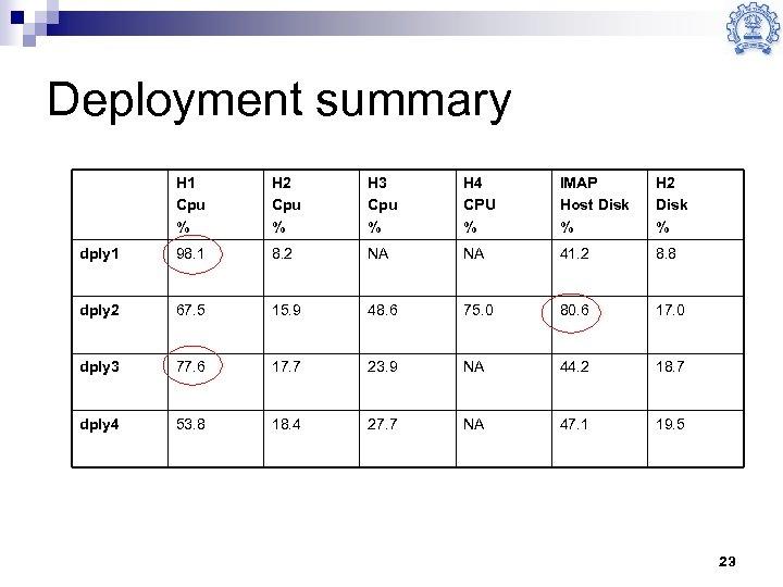 Deployment summary H 1 Cpu % H 2 Cpu % H 3 Cpu %