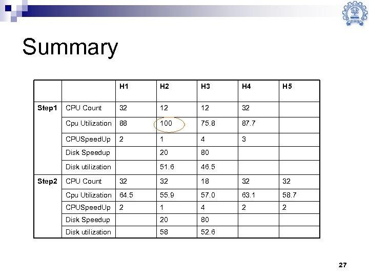 Summary H 1 H 4 CPU Count 32 12 12 32 88 100 75.