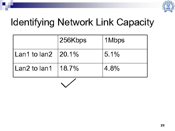 Identifying Network Link Capacity 256 Kbps 1 Mbps Lan 1 to lan 2 20.