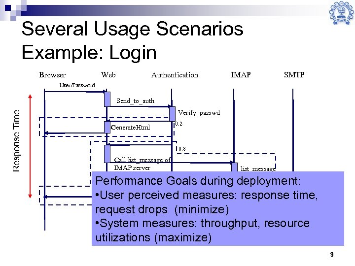 Several Usage Scenarios Example: Login Browser Web Authentication IMAP SMTP User/Password Response Time Send_to_auth