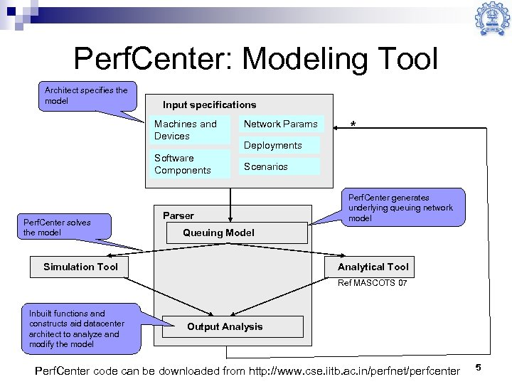 Perf. Center: Modeling Tool Architect specifies the model Input specifications Machines and Devices Software