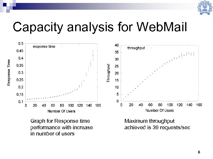 Capacity analysis for Web. Mail Graph for Response time performance with increase in number