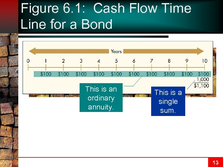 Figure 6. 1: Cash Flow Time Line for a Bond This is an ordinary