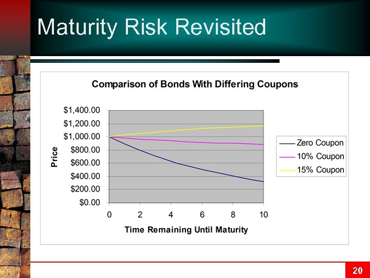 Maturity Risk Revisited 20