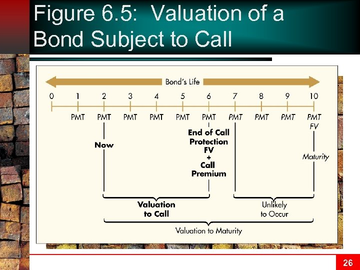 Figure 6. 5: Valuation of a Bond Subject to Call 26