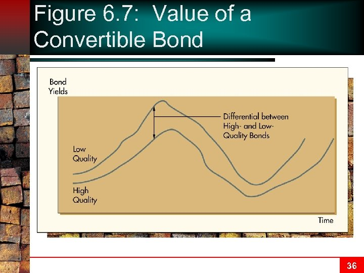 Figure 6. 7: Value of a Convertible Bond 36