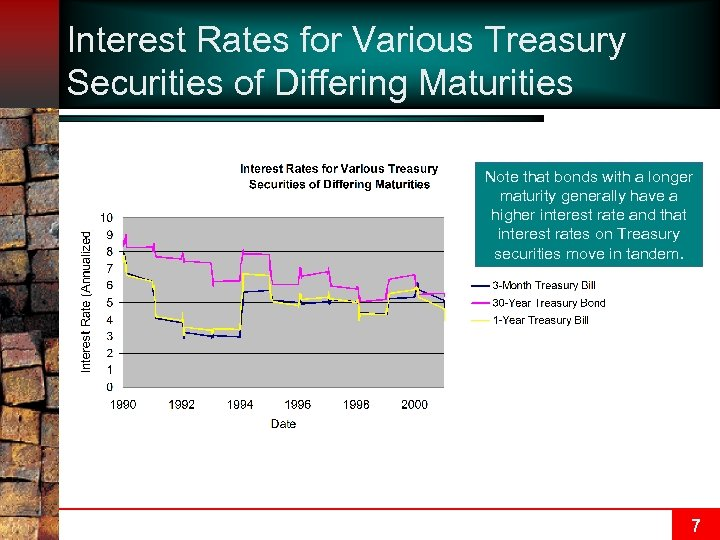 Interest Rates for Various Treasury Securities of Differing Maturities Note that bonds with a