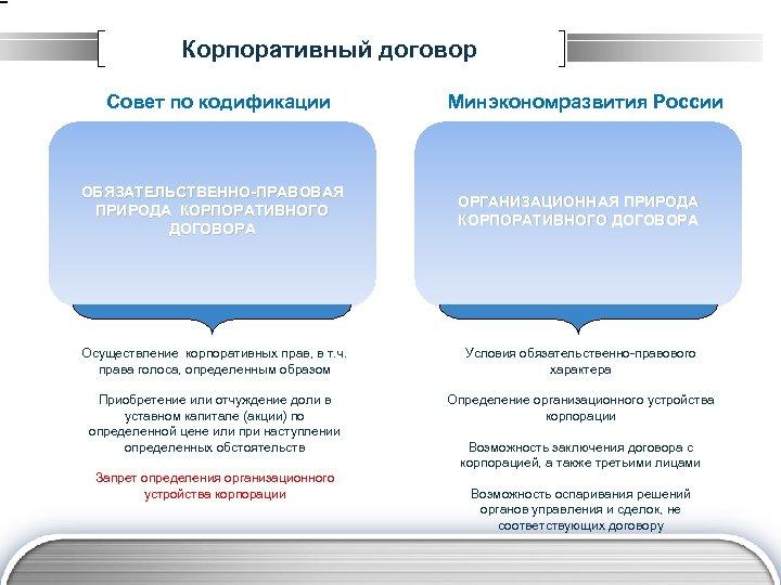 Корпоративный договор Совет по кодификации ОБЯЗАТЕЛЬСТВЕННО-ПРАВОВАЯ ПРИРОДА КОРПОРАТИВНОГО ДОГОВОРА Минэкономразвития России ОРГАНИЗАЦИОННАЯ ПРИРОДА КОРПОРАТИВНОГО