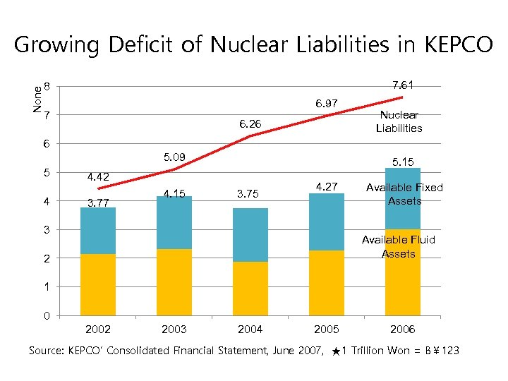 None Growing Deficit of Nuclear Liabilities in KEPCO 7. 61 8 6. 97 7