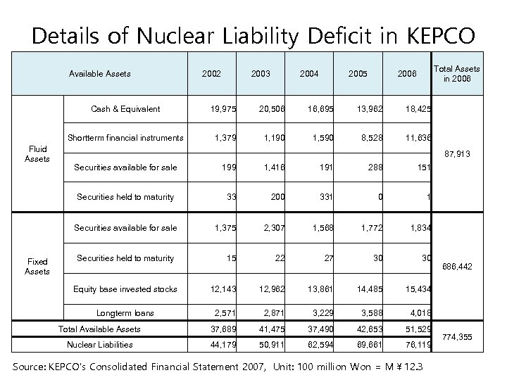 Details of Nuclear Liability Deficit in KEPCO Available Assets 2002 2003 2004 2005 Total