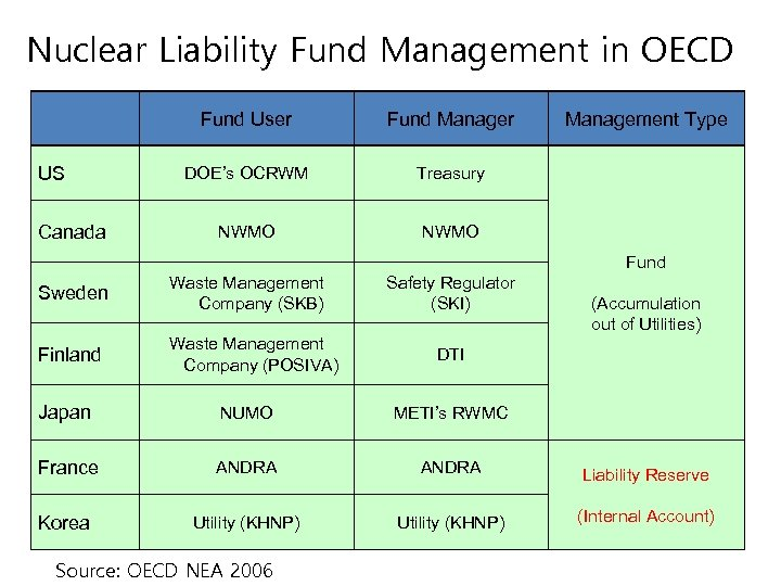 Nuclear Liability Fund Management in OECD Fund User US Canada Fund Manager DOE's OCRWM