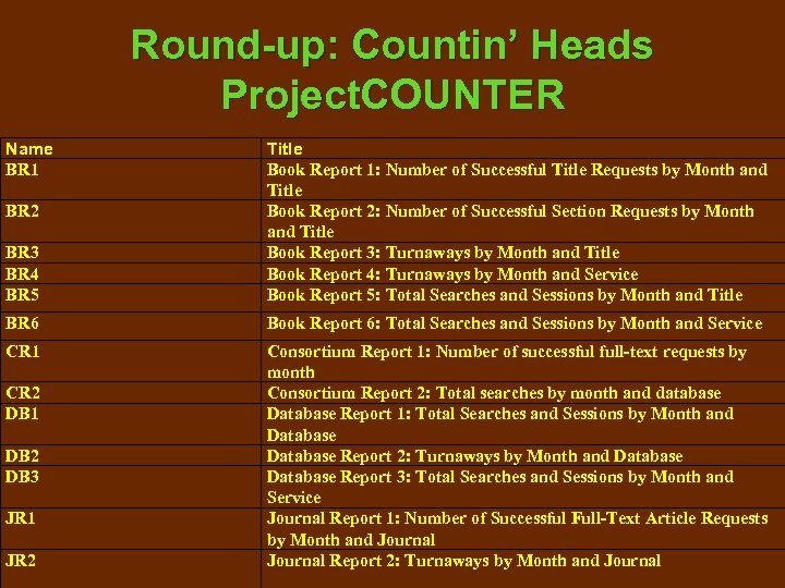 Round-up: Countin' Heads Project. COUNTER Name BR 1 BR 3 BR 4 BR 5