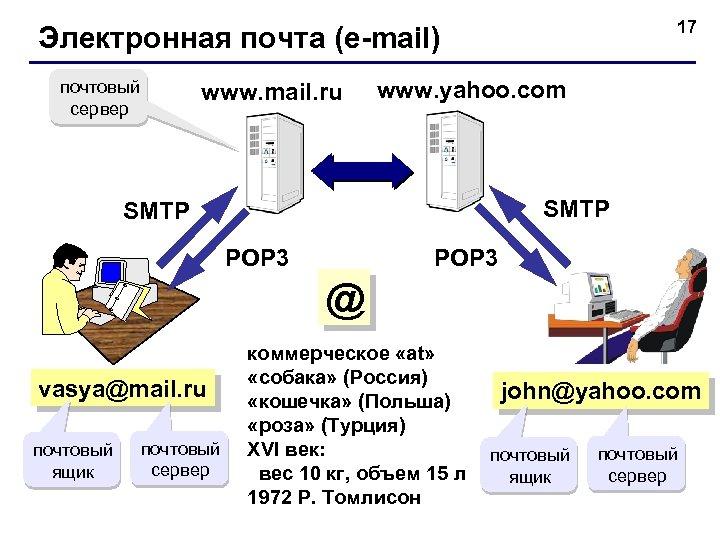 17 Электронная почта (e-mail) почтовый сервер www. mail. ru www. yahoo. com SMTP POP