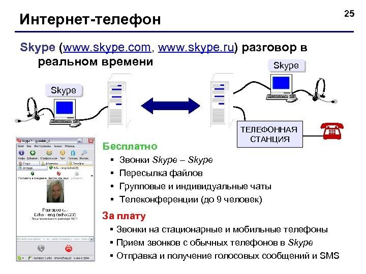 25 Интернет-телефон Skype (www. skype. com, www. skype. ru) разговор в реальном времени Skype