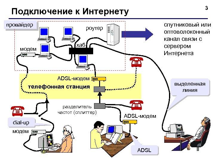3 Подключение к Интернету провайдер модем спутниковый или оптоволоконный канал связи с сервером Интернета