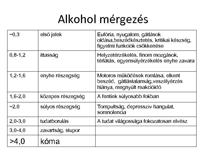 Alkohol mérgezés ~0, 3 első jelek Eufória, nyugalom, gátlások oldása, beszédkésztetés, kritikai készség, figyelmi
