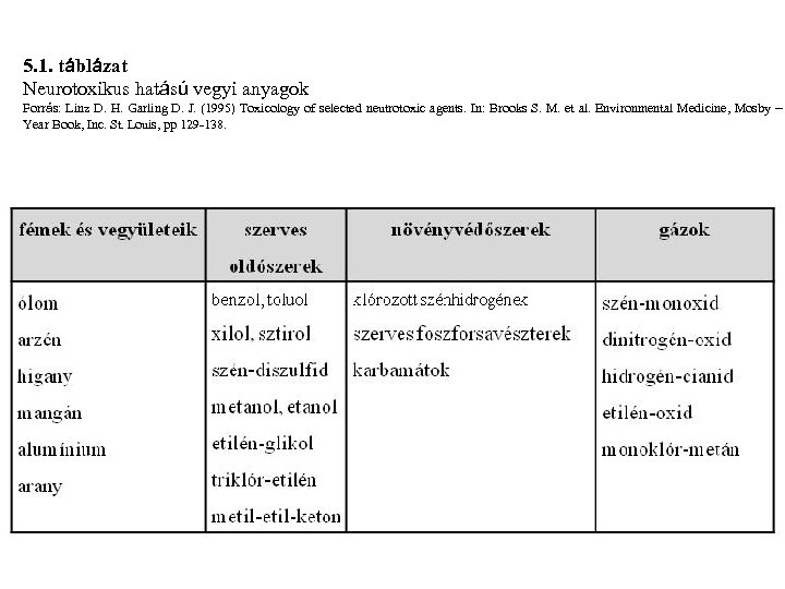 5. 1. táblázat Neurotoxikus hatású vegyi anyagok Forrás: Linz D. H. Garling D. J.